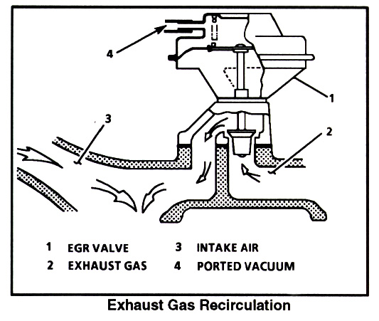 TM 5 3820 205 10 1 23 in addition 4th gen EGR additionally Gas Regulator Model Rb4000 further Chap13 besides Discussion C1692 ds543656. on controls for gas valve diagram