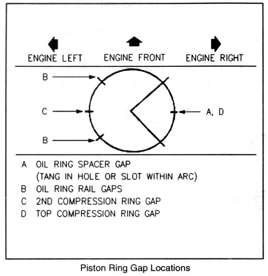 Piston Ring End Gap Location further Lr Ring additionally Ringendgapsorientation further Ringorientation together with Ring Gap. on sbc piston ring gap placement