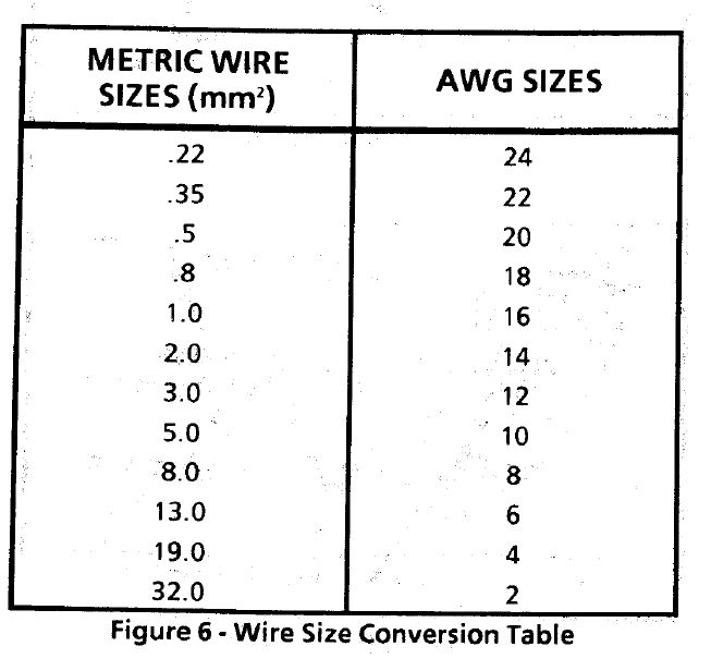 Wire conversion table wiring diagram diy positive battery cable camaroz28 com message board metric wire gauge conversion chart wire conversion table greentooth Gallery